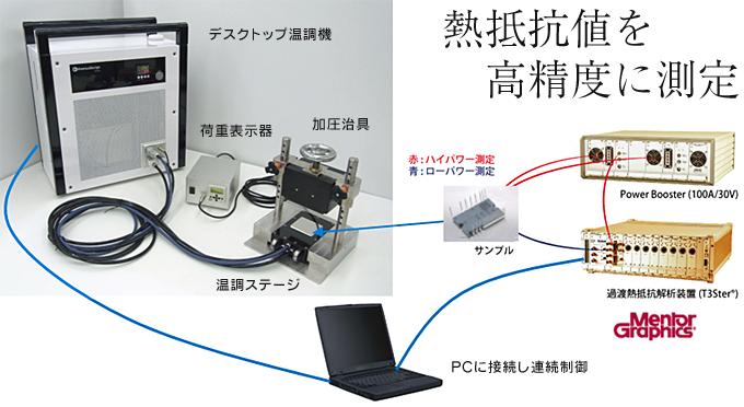 デスクトップ温調機とT3Ster(トリスター)の接続